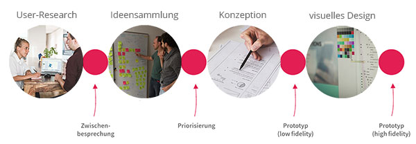 Process of a design thinking project: user research, ideation, design concept, visual design