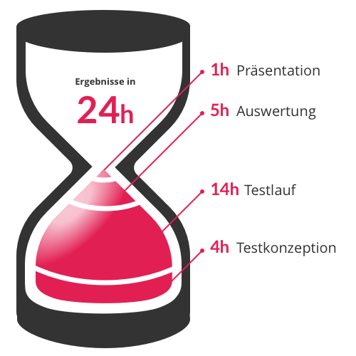 Zeitplanung für UX-Tests in 24 h