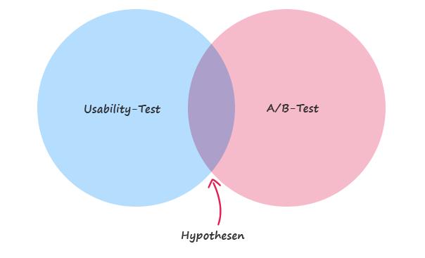 Wir kombinieren Usability-Tests und A/B-Tests. So erhöhen wir die Uplift-Wahrscheinlichkeit