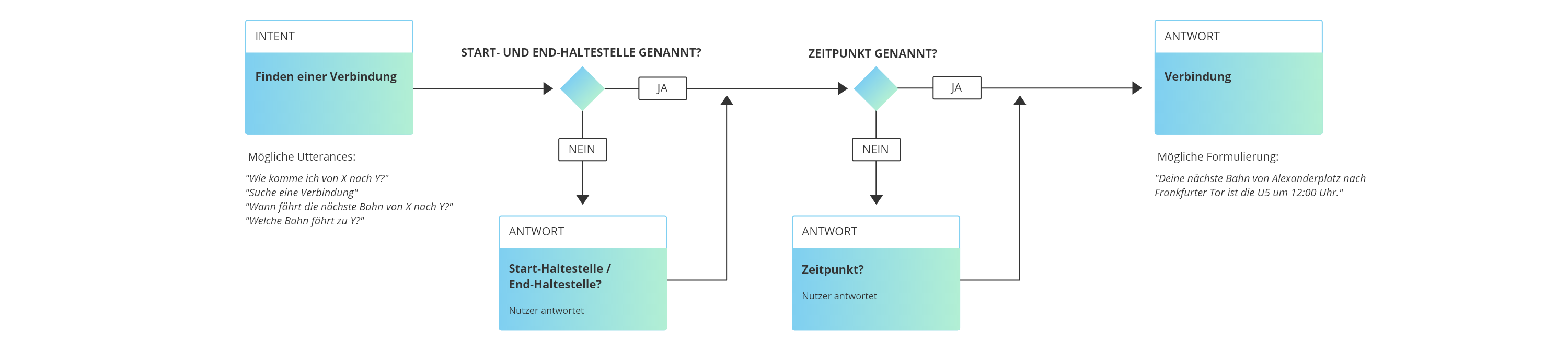 Ein Dialogdiagramm eines Voice User Interfaces