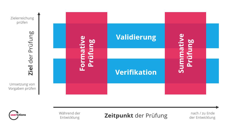 Userlutions unterstützt Sie sowohl bei der formativen als auch der summativen Gebrauchstauglichkeitsprüfung, wobei die formative Prüfung während der Entwicklung stattfindet und die summative Prüfung am Ende der Entwicklung